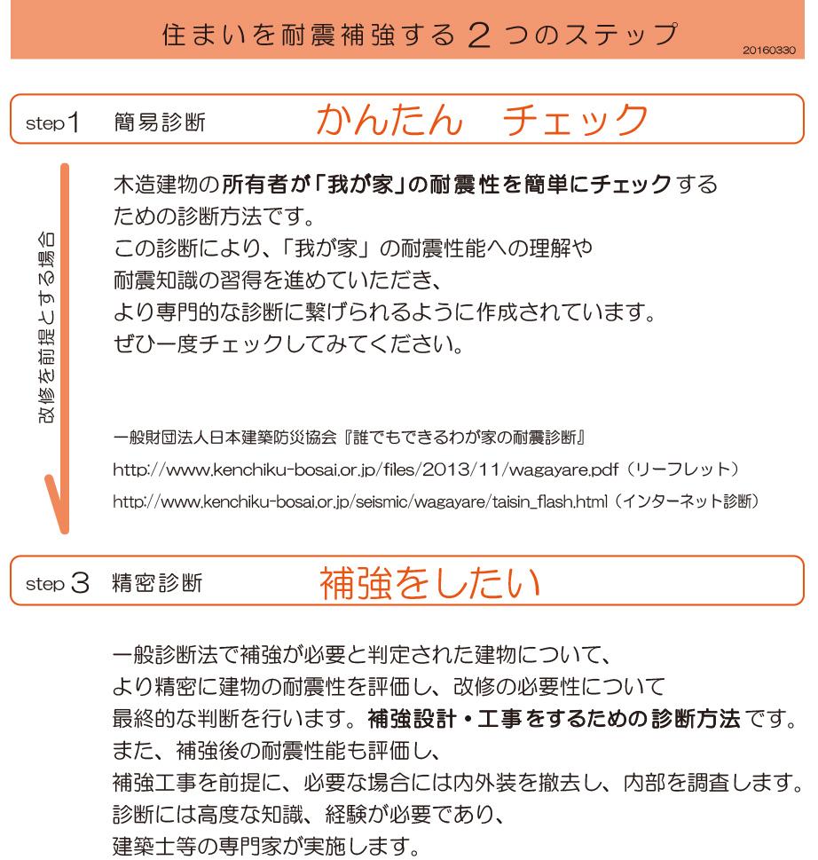 20160316耐震料金表02