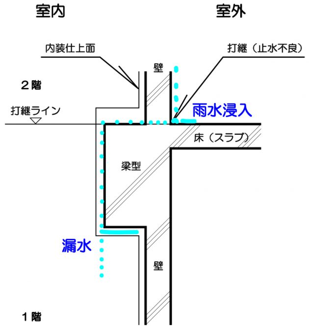 躯体断面図(浸水の経路)